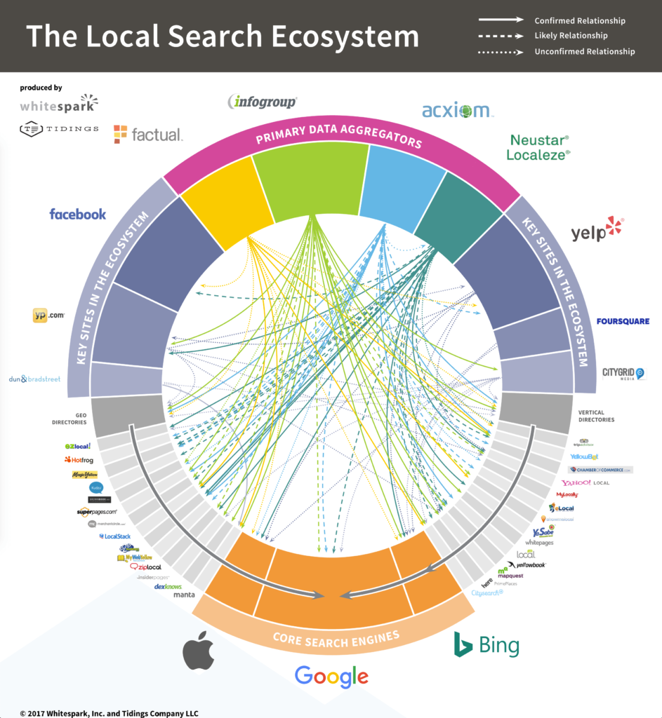 Local Search Ecosystem Whitespark